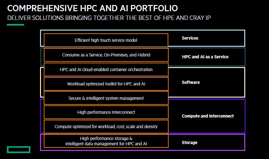 HPE HPC And AI Portfolio SC19 Snapshot