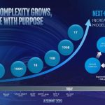 Intel AI Summit 2019 10x Increase In Network Complexity Each Year