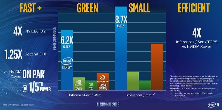 Intel AI Summit 2019 On Par With 30W NVIDIA Xavier But One Fifth The Power