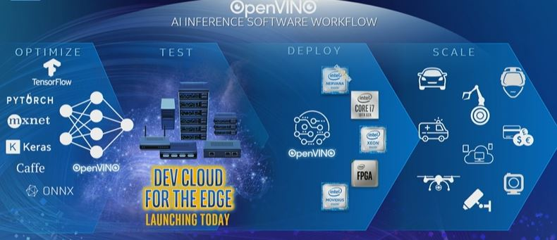 Intel AI Summit 2019 OpenVINO Max Dev Cloud For The Edge