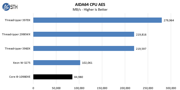 Intel Core I9 10980XE AIDA64 CPU AES