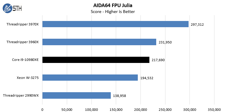 Intel Core I9 10980XE AIDA64 CPU FPU Julia
