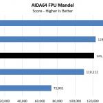 Intel Core I9 10980XE AIDA64 CPU FPU Mandel