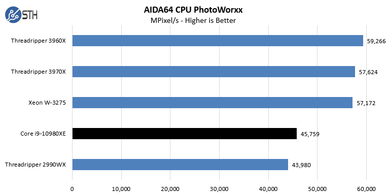 Intel Core I9 10980XE AIDA64 CPU PhotoWorxx