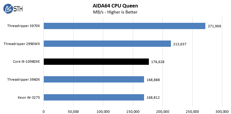 Intel Core I9 10980XE AIDA64 CPU Queen