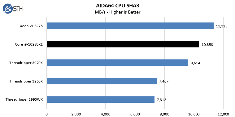 Intel Core I9 10980XE AIDA64 CPU SHA3