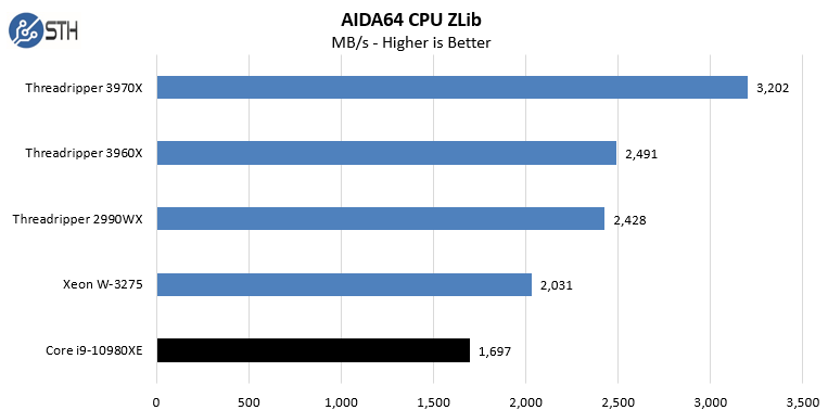 Intel Core I9 10980XE AIDA64 CPU ZLib