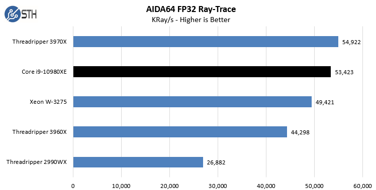 Intel Core I9 10980XE AIDA64 FP32 Ray Trace