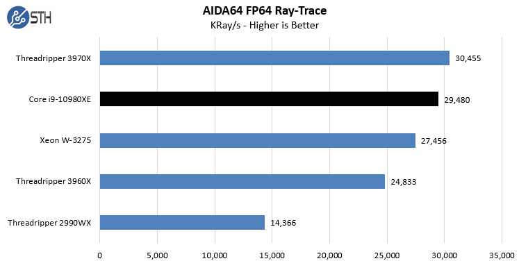 Intel Core I9 10980XE AIDA64 FP64 Ray Trace