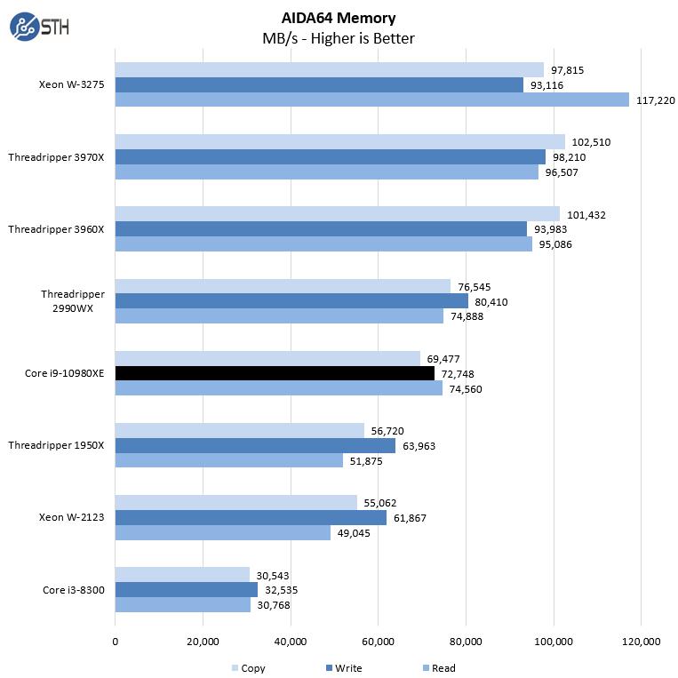 Intel Core I9 10980XE AIDA64 Memory