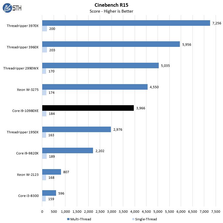Intel Core I9 10980XE Cinebench R15
