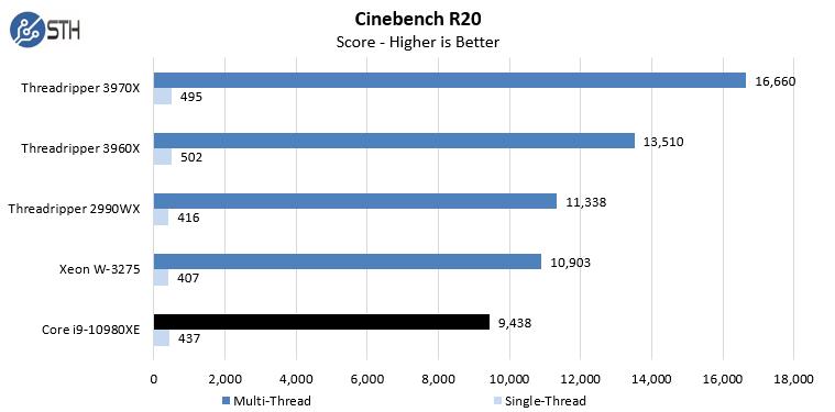 Intel Core I9 10980XE Cinebench R20