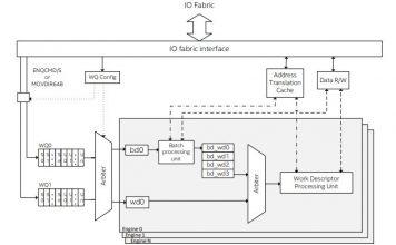 Intel DSA Block Diagram