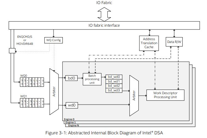 Intel DSA Block Diagram