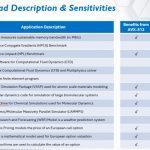 Intel HPC Workload Sensitivities