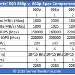 Intel SSD 665p V 660p Spec Comparison