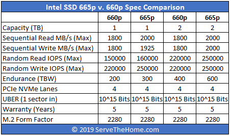 Intel SSD 665p V 660p Spec Comparison