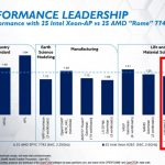 Intel Xeon Platinum 9282 Benchmarks Compared To EPYC 7742 Form Intel