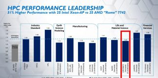 Intel Xeon Platinum 9282 Benchmarks Compared To EPYC 7742 Form Intel
