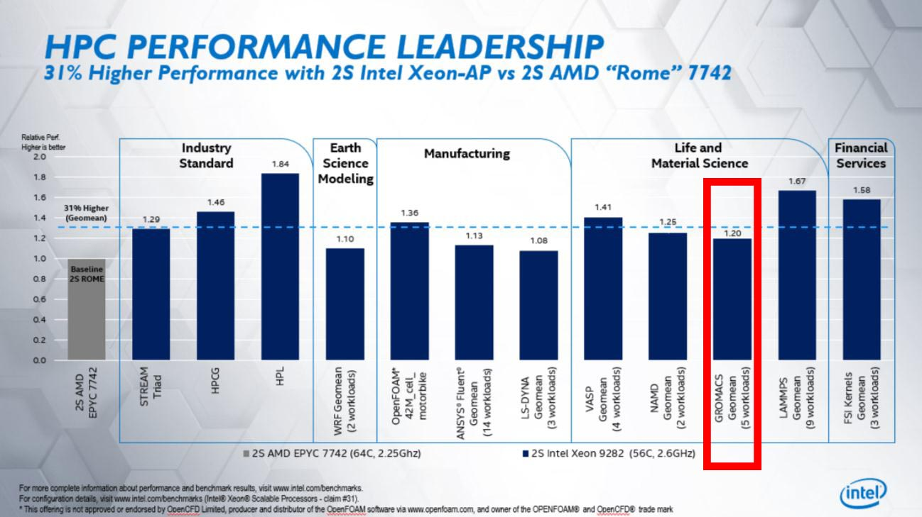 Mickey: Intel caught again with posting misleading benchmarks [​IMG]