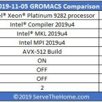 Intel Xeon Platinum 9282 GROMACS Config Compared To EPYC 7742 Form Intel