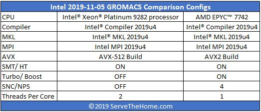 Intel Xeon Platinum 9282 GROMACS Config Compared To EPYC 7742 Form Intel