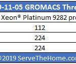 Intel Xeon Platinum 9282 V EPYC 7742 GROMACS Thread Usage From Intel