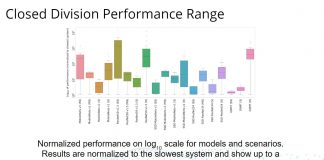MLPerf Inference V0.5 Closed Division Performance Range