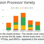 MLPerf Inference V0.5 Closed Division Processor Variety