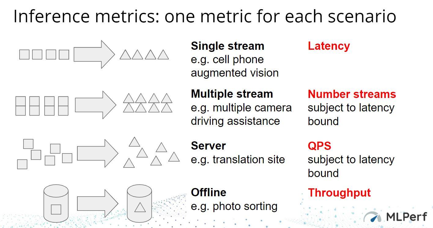 MLPerf Inference V0.5 Metrics