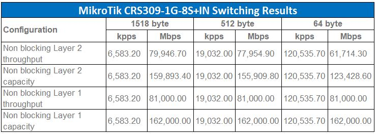 MikroTik CRS309 1G 8S IN Switching Performance