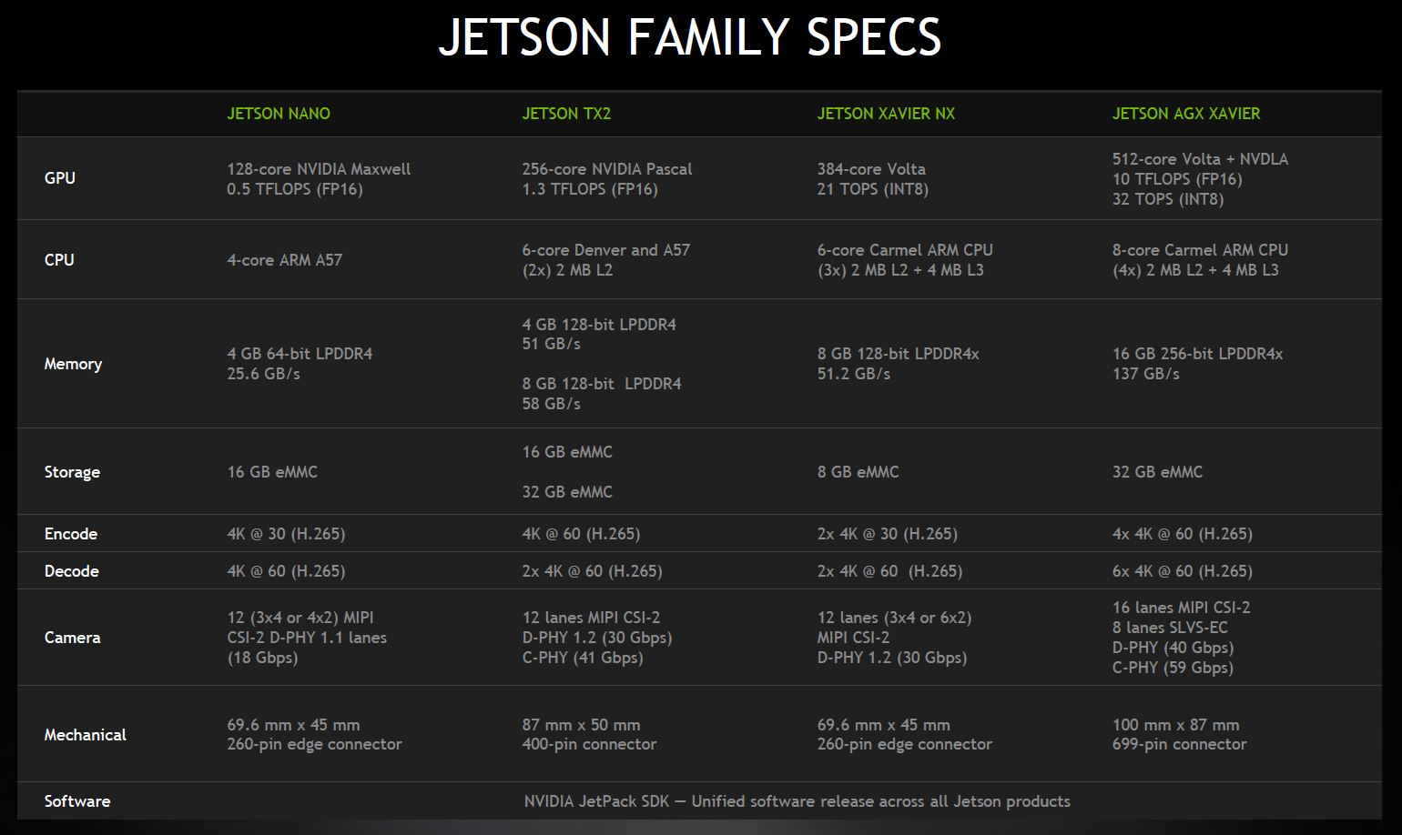 NVIDIA Jetson Xavier NX And New Jetson Family Specs