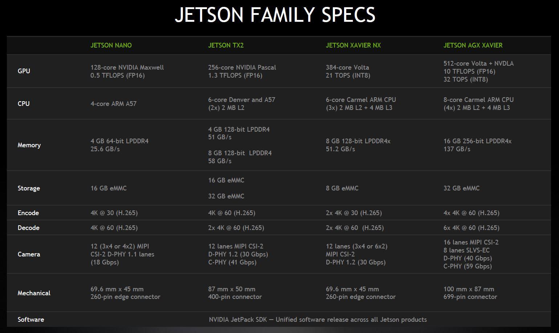 NVIDIA Jetson Xavier NX And New Jetson Family Specs