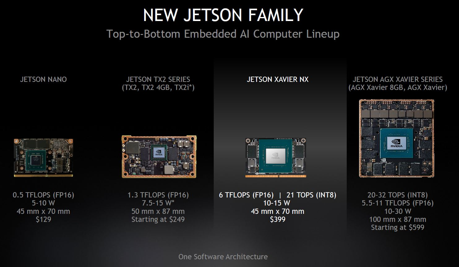 NVIDIA Jetson Xavier NX And New Jetson Family