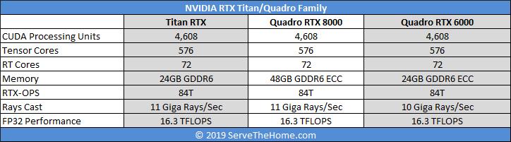 NVIDIA Quadro RTX 8000 Comparison