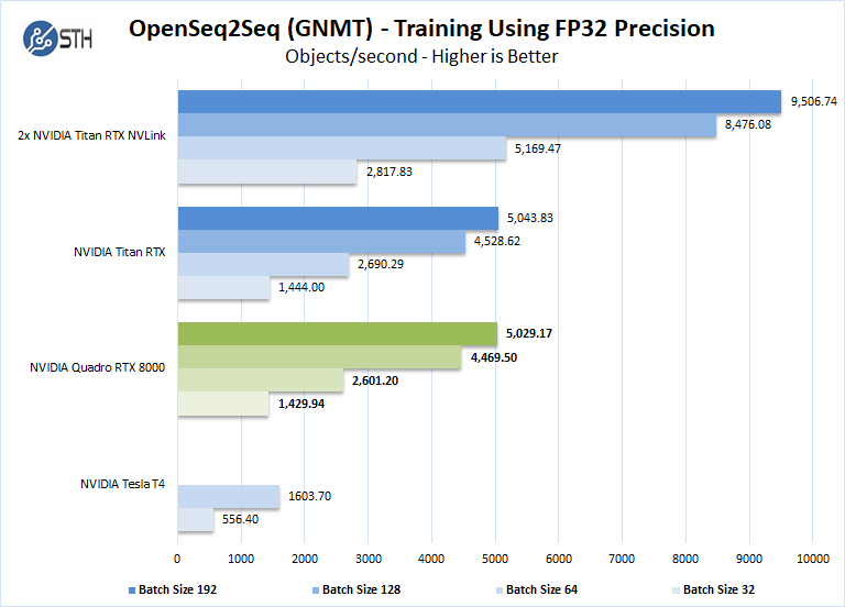 NVIDIA Quadro RTX 8000 OpenSeq2Seq Training FP32 Mixed Precision