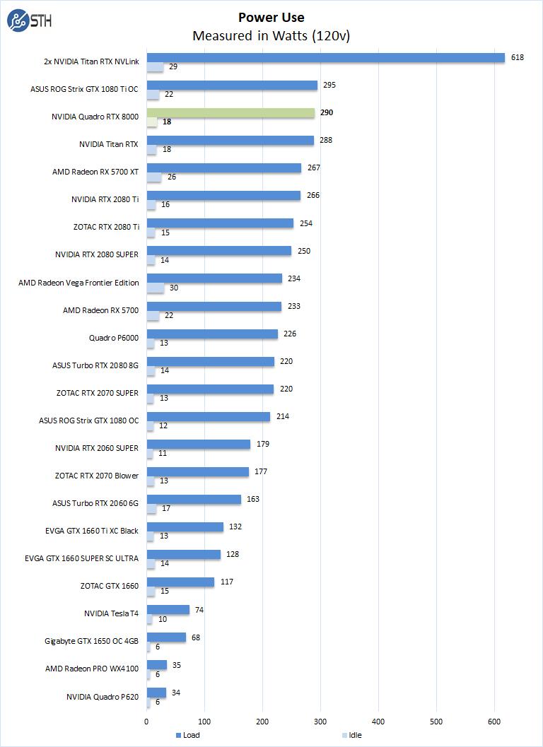 NVIDIA Quadro RTX 8000 GPU Review - Page 7 of 7 - ServeTheHome