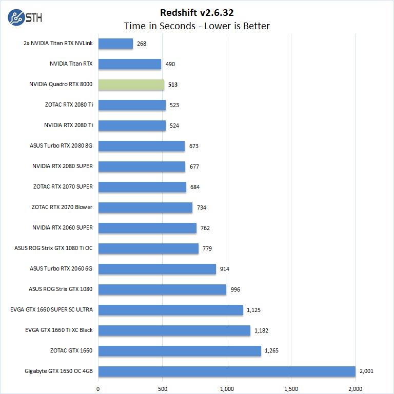 NVIDIA Quadro RTX 8000 Redshift