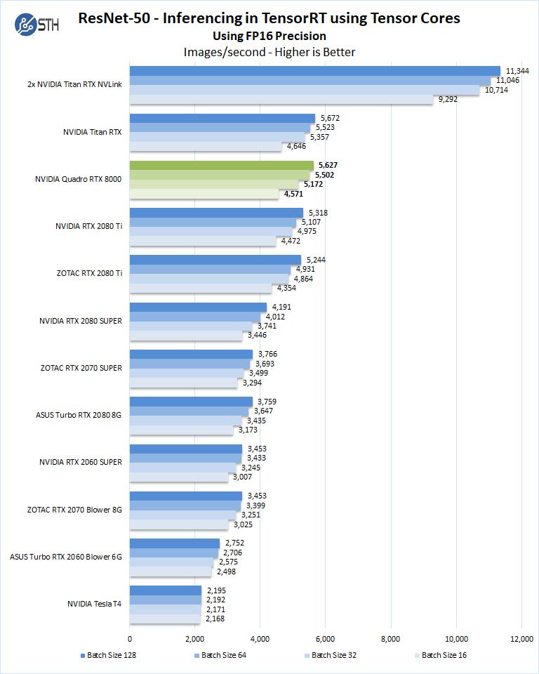 NVIDIA Quadro RTX 8000 ResNet50 Inferencing FP16 Precision