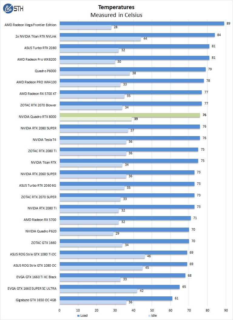 NVIDIA Quadro RTX 8000 Temperatures