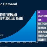 SC19 Intel Data Centric Demand
