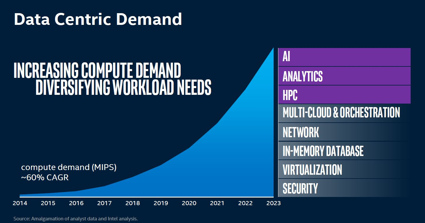 SC19 Intel Data Centric Demand