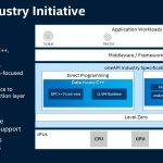 SC19 Intel OneAPI Industry