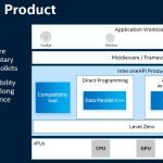 SC19 Intel OneAPI Product