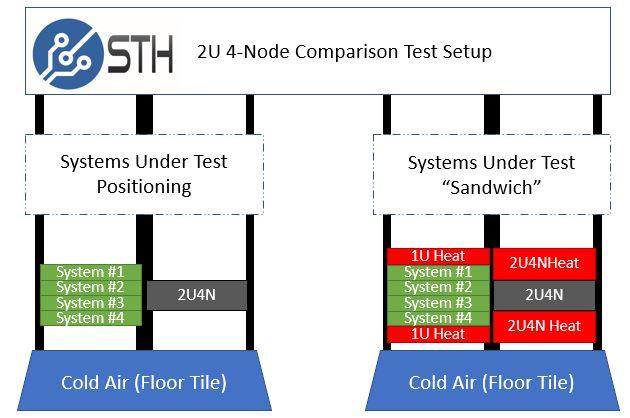 STH 2U4N Sandwich Test Setup