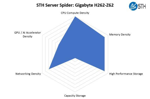 STH Server Spider Gigabyte H262 Z62