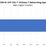 6COM 10Gbase T Performance