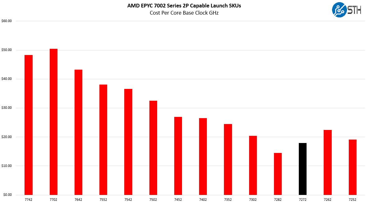 AMD EPYC 7272 V EPYC 7002 Cost Per Core Clock
