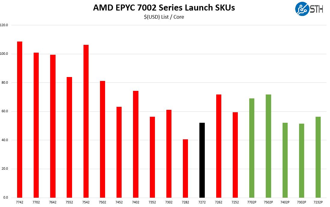AMD EPYC 7272 V EPYC 7002 Cost Per Core