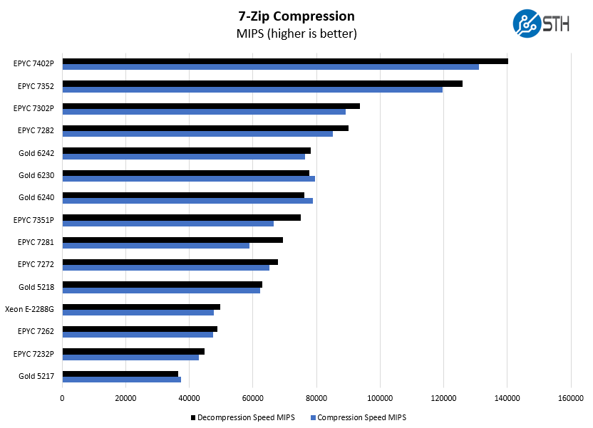 AMD EPYC 7282 7zip Compression Benchmark